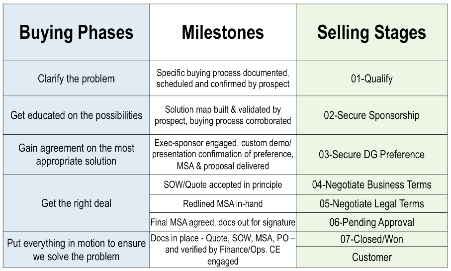the Selling Process    B2b Sales Cycle